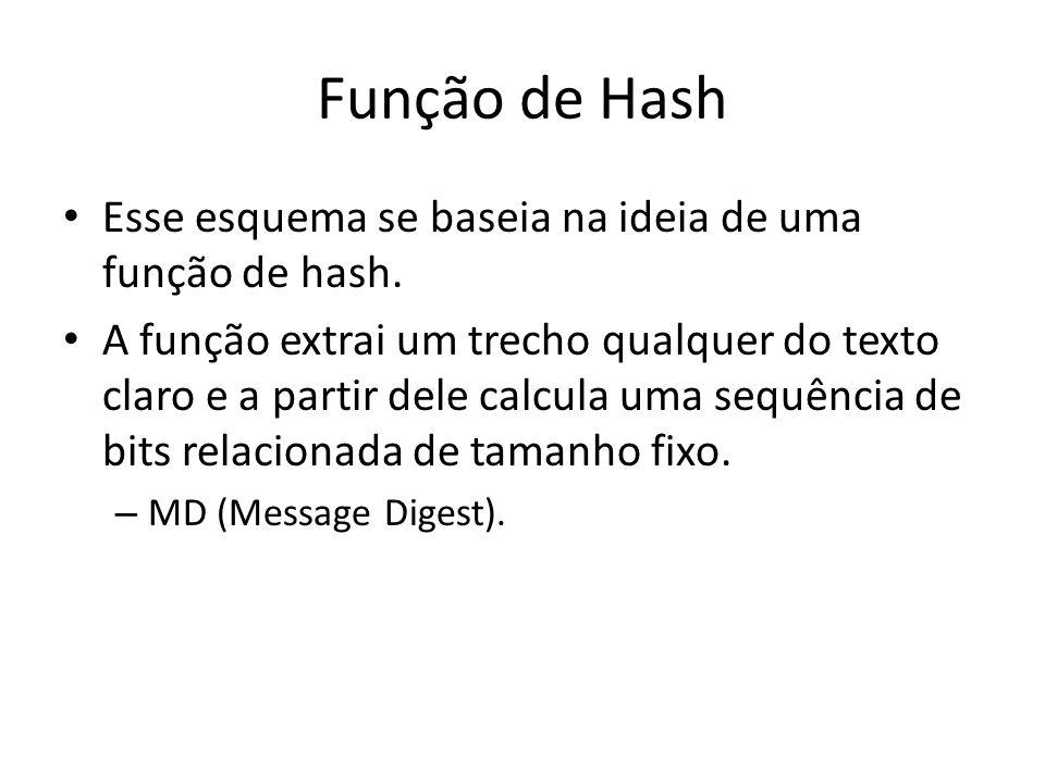 Função de Hash Esse esquema se baseia na ideia de uma função de hash.