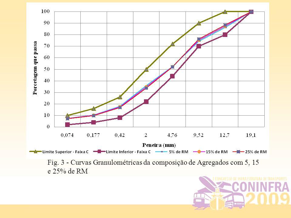 Fig. 3 - Curvas Granulométricas da composição de Agregados com 5, 15 e 25% de RM