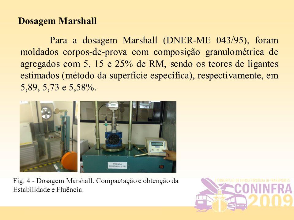 Dosagem Marshall