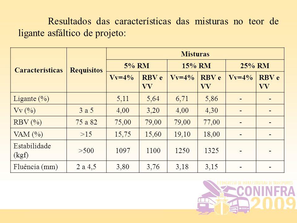 Resultados das características das misturas no teor de ligante asfáltico de projeto: