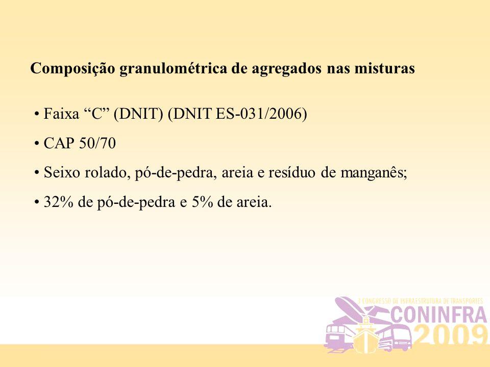 Composição granulométrica de agregados nas misturas