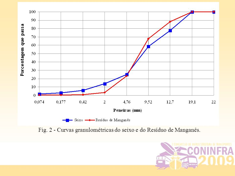 Fig. 2 - Curvas granulométricas do seixo e do Resíduo de Manganês.