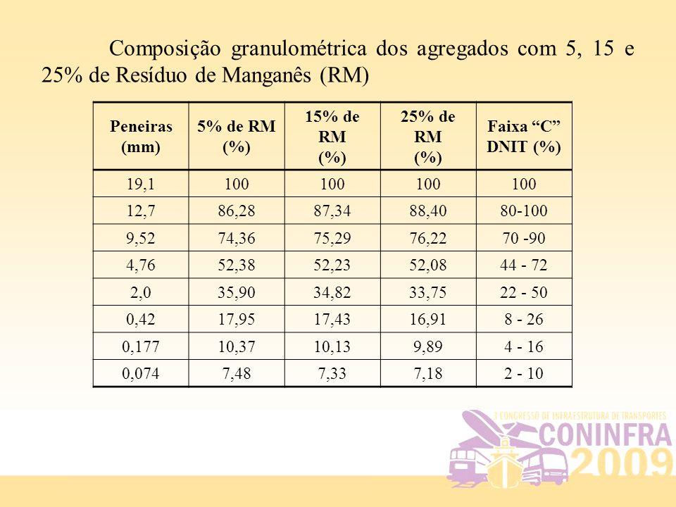 Composição granulométrica dos agregados com 5, 15 e 25% de Resíduo de Manganês (RM)