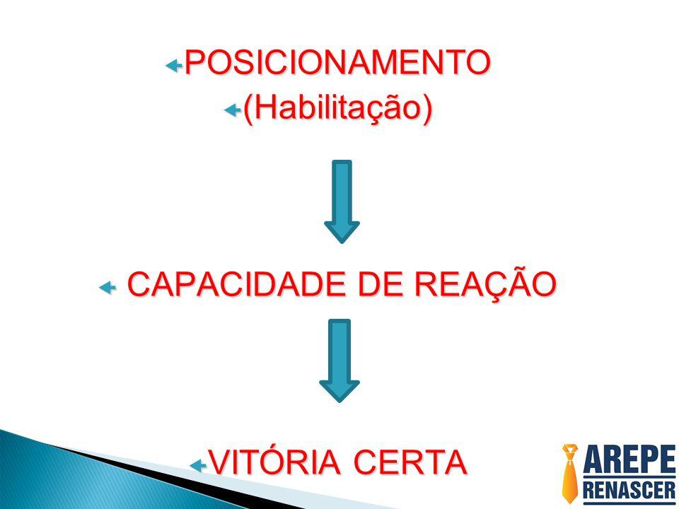 POSICIONAMENTO (Habilitação) CAPACIDADE DE REAÇÃO VITÓRIA CERTA