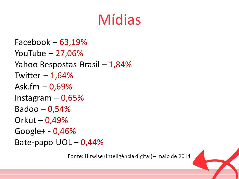 Mídias Facebook – 63,19% YouTube – 27,06%