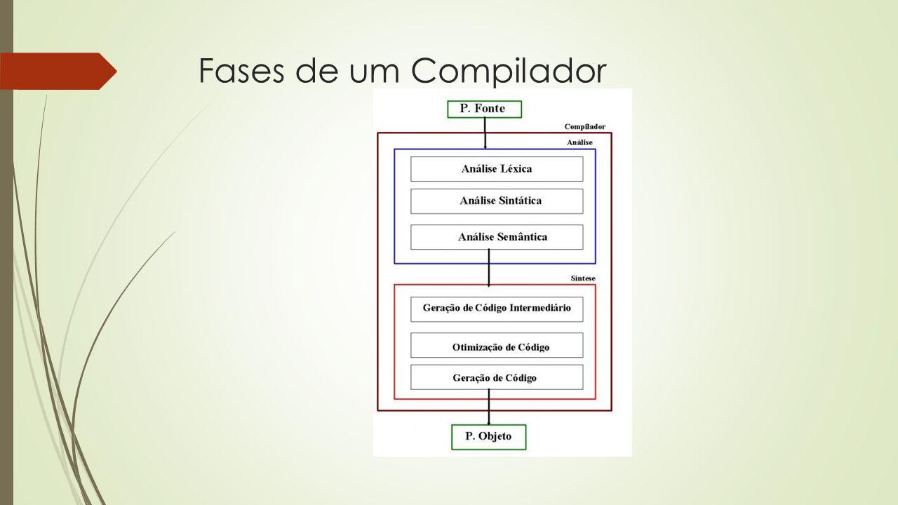 Fases de um Compilador