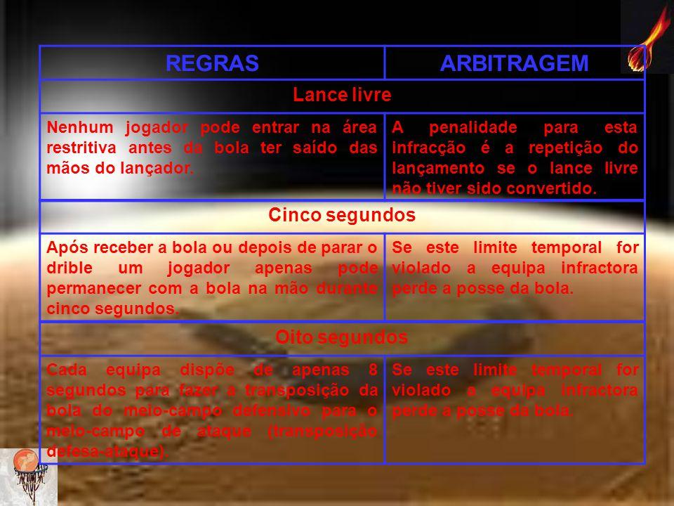REGRAS ARBITRAGEM Lance livre Cinco segundos Oito segundos