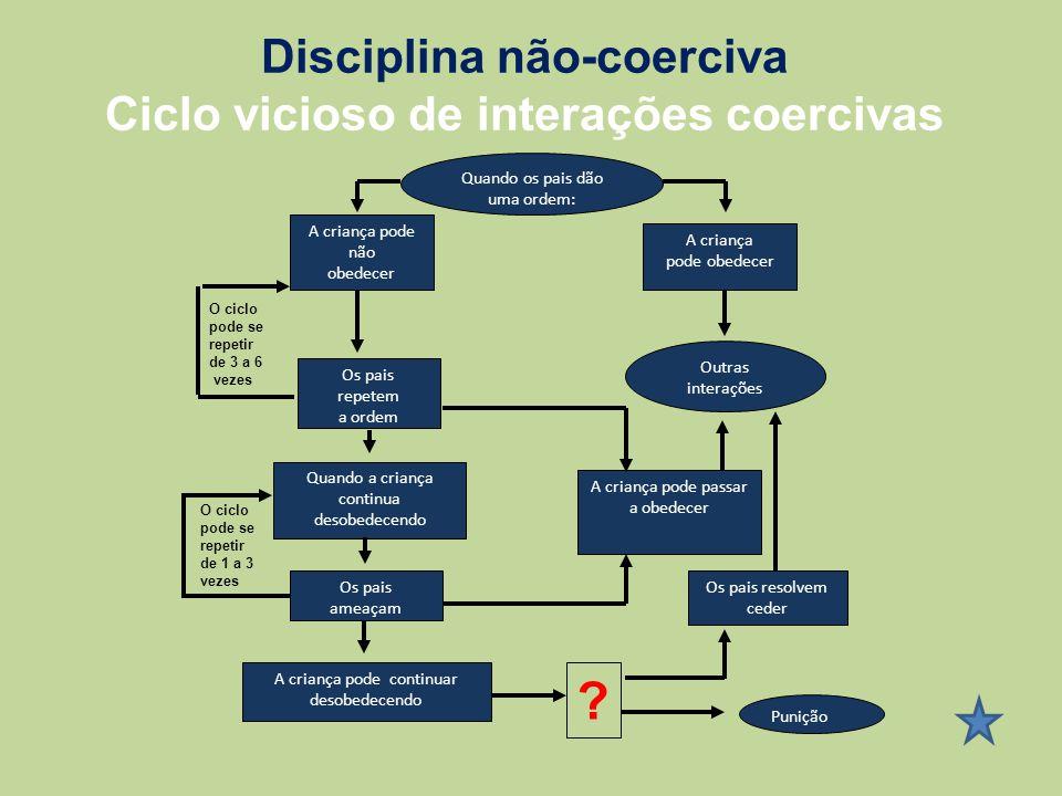 Ciclo vicioso de interações coercivas