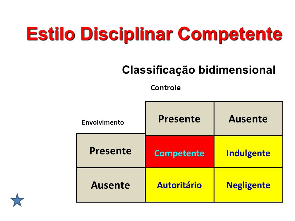 Estilo Disciplinar Competente