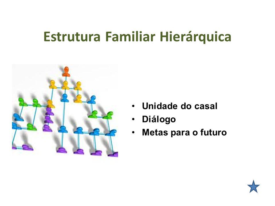 Estrutura Familiar Hierárquica