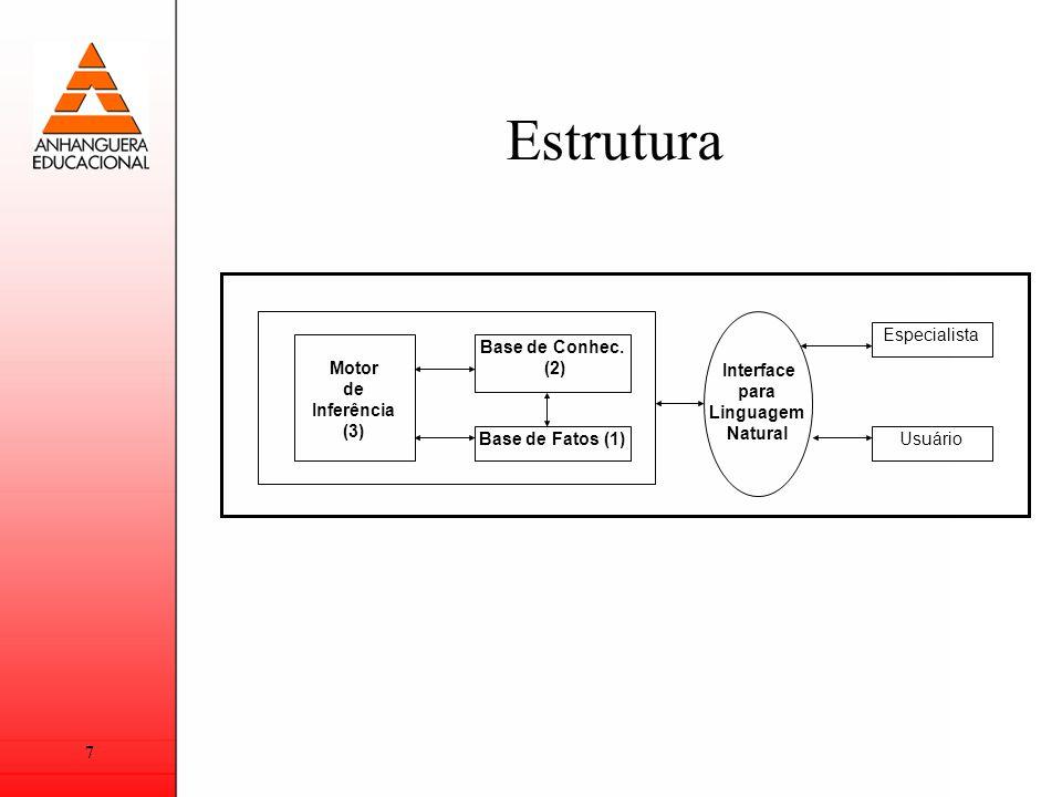 Estrutura Motor de Inferência (3) Base de Conhec. (2)