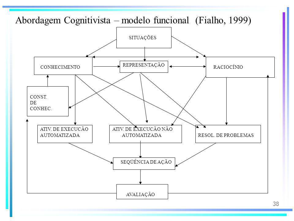Abordagem Cognitivista – modelo funcional (Fialho, 1999)