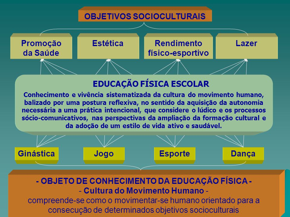 OBJETIVOS SOCIOCULTURAIS