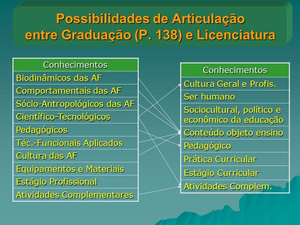 Possibilidades de Articulação entre Graduação (P. 138) e Licenciatura