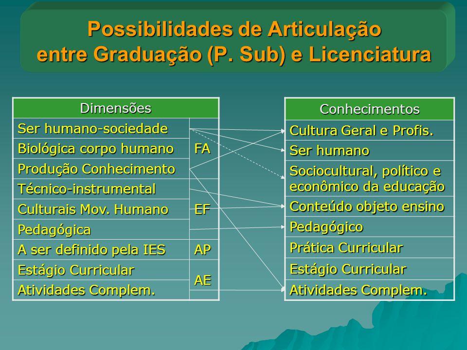 Possibilidades de Articulação entre Graduação (P. Sub) e Licenciatura