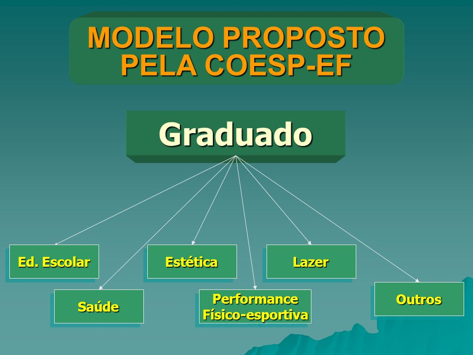 MODELO PROPOSTO PELA COESP-EF