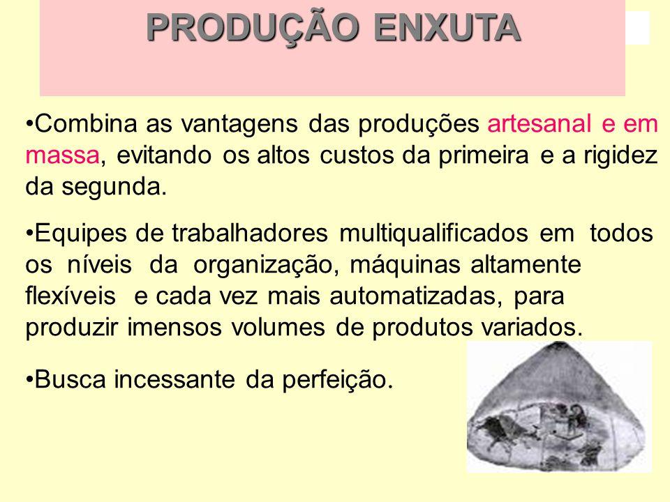 PRODUÇÃO ENXUTA Combina as vantagens das produções artesanal e em massa, evitando os altos custos da primeira e a rigidez da segunda.