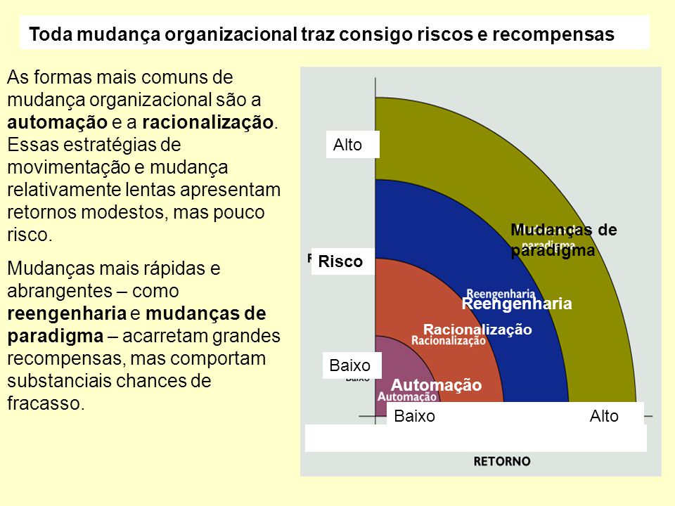 Toda mudança organizacional traz consigo riscos e recompensas