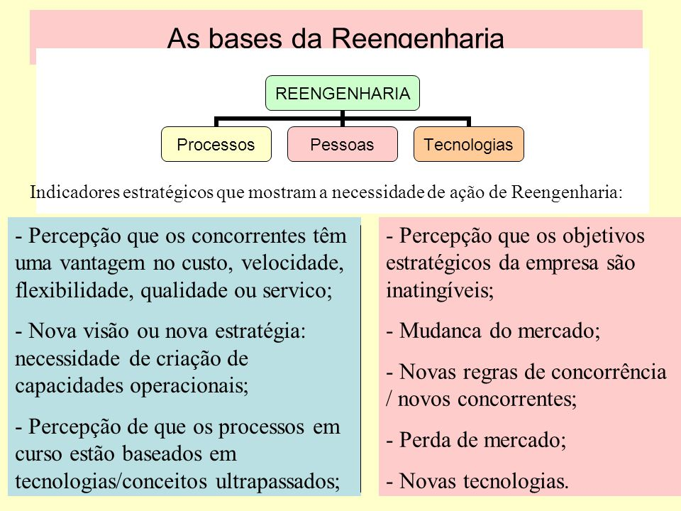 As bases da Reengenharia