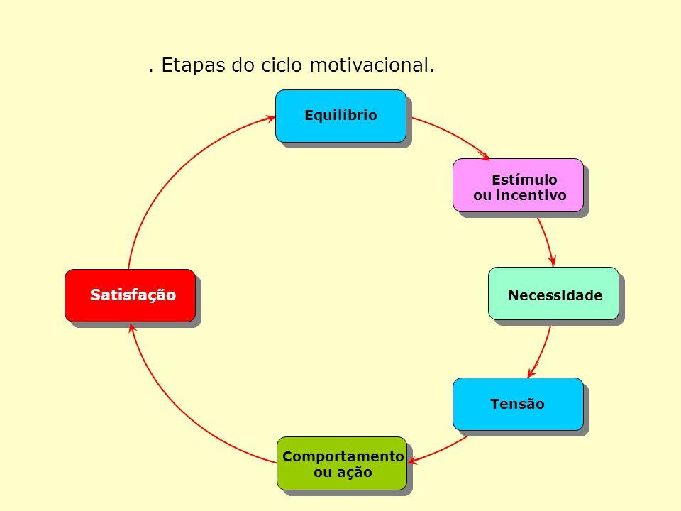 . Etapas do ciclo motivacional.