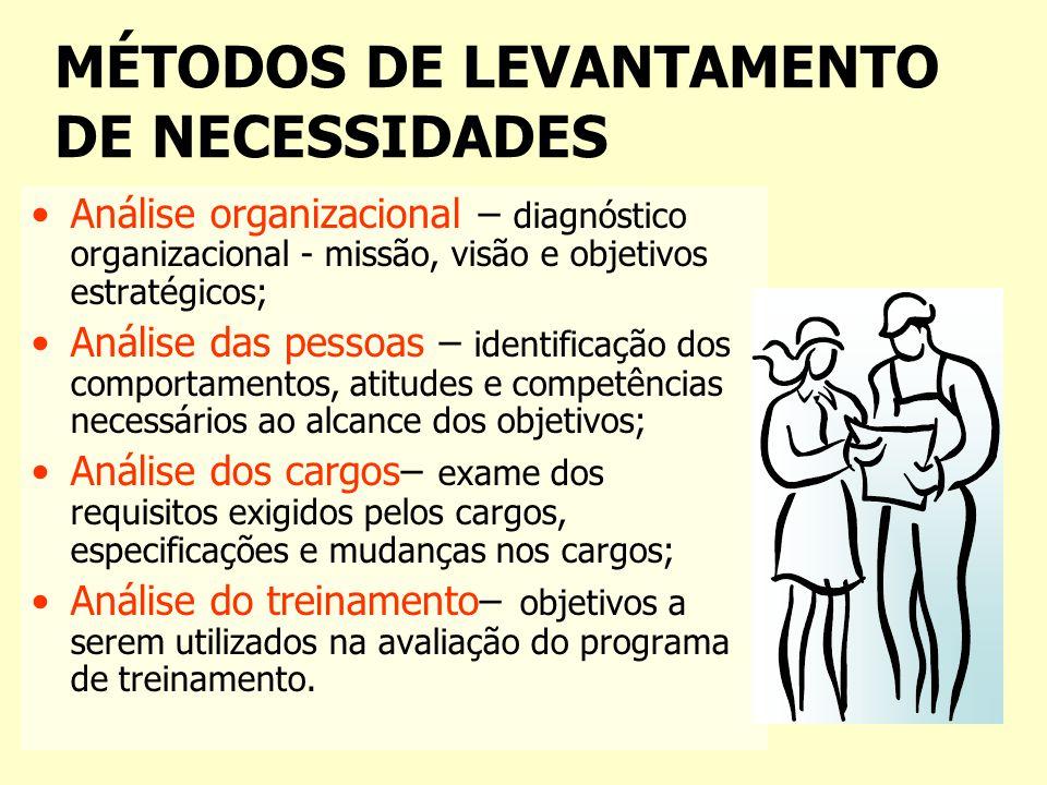 MÉTODOS DE LEVANTAMENTO DE NECESSIDADES