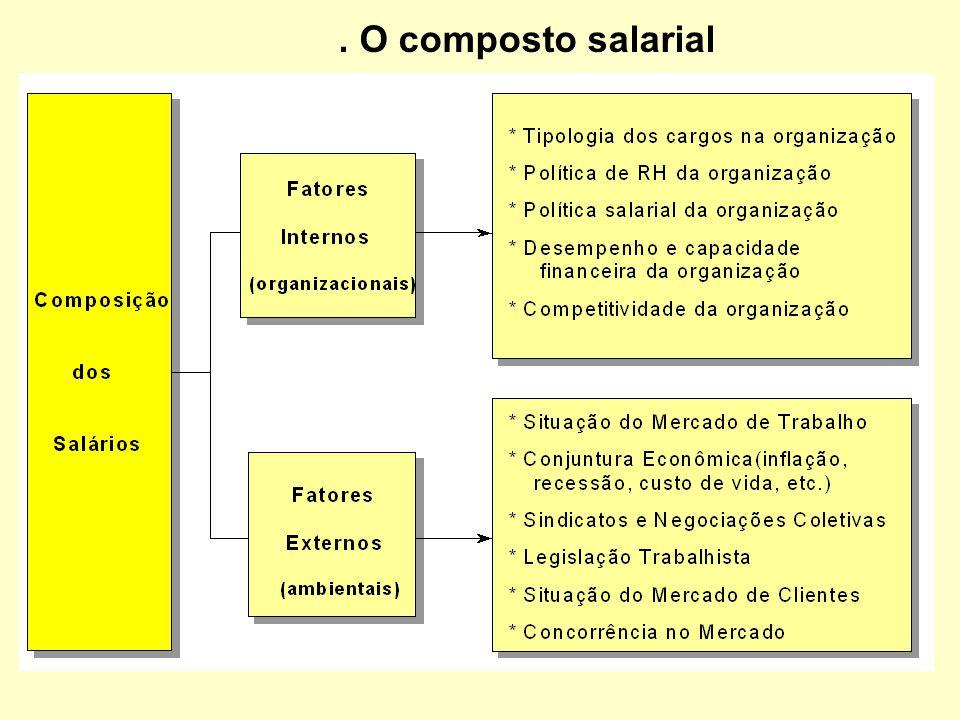 . O composto salarial