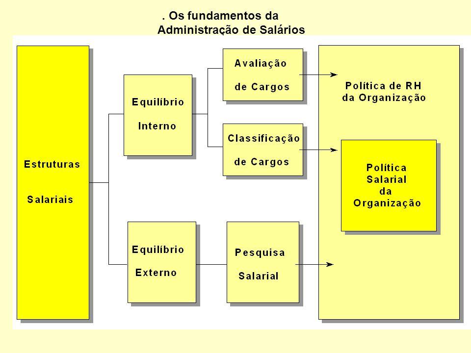 . Os fundamentos da Administração de Salários