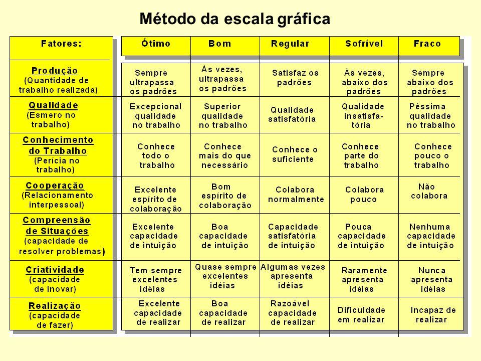 Método da escala gráfica