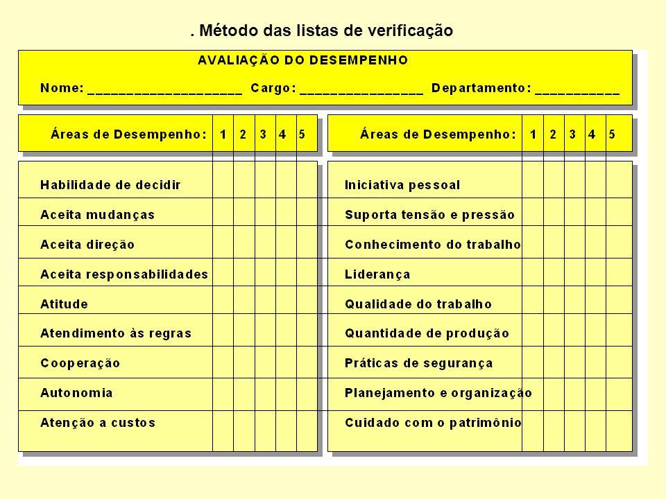 . Método das listas de verificação