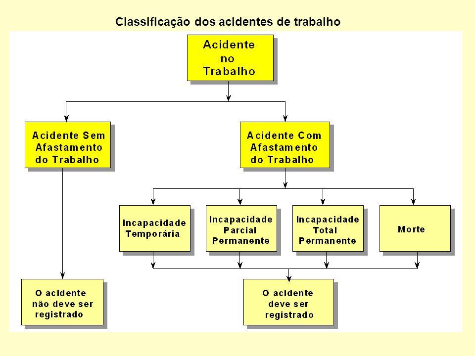 Classificação dos acidentes de trabalho