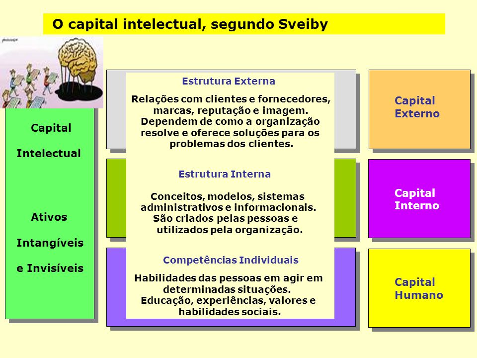 O capital intelectual, segundo Sveiby