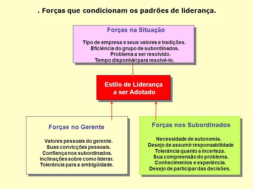 . Forças que condicionam os padrões de liderança.