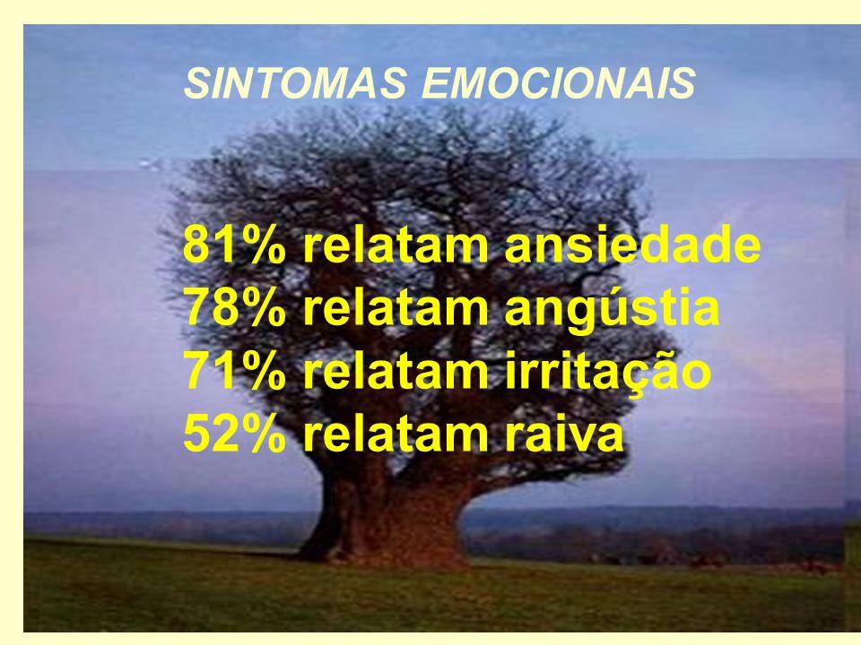 SINTOMAS EMOCIONAIS 81% relatam ansiedade 78% relatam angústia 71% relatam irritação 52% relatam raiva.
