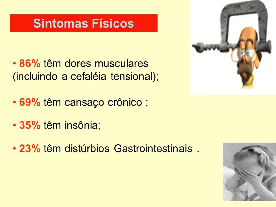 Sintomas Físicos 86% têm dores musculares