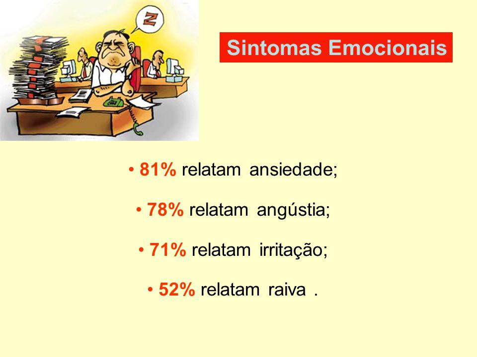 Sintomas Emocionais 81% relatam ansiedade; 78% relatam angústia;
