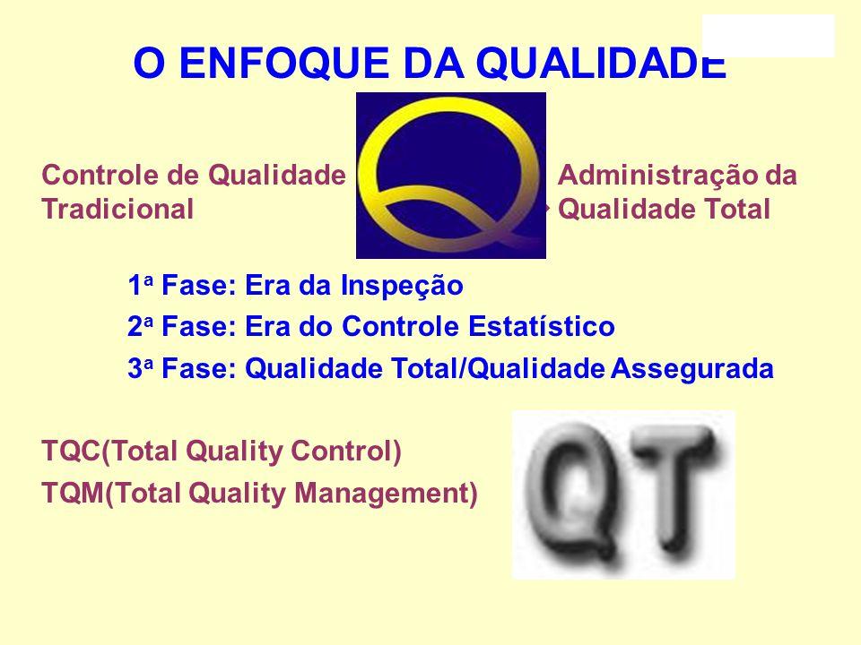 O ENFOQUE DA QUALIDADE Controle de Qualidade Administração da Tradicional ----------------- Qualidade Total.