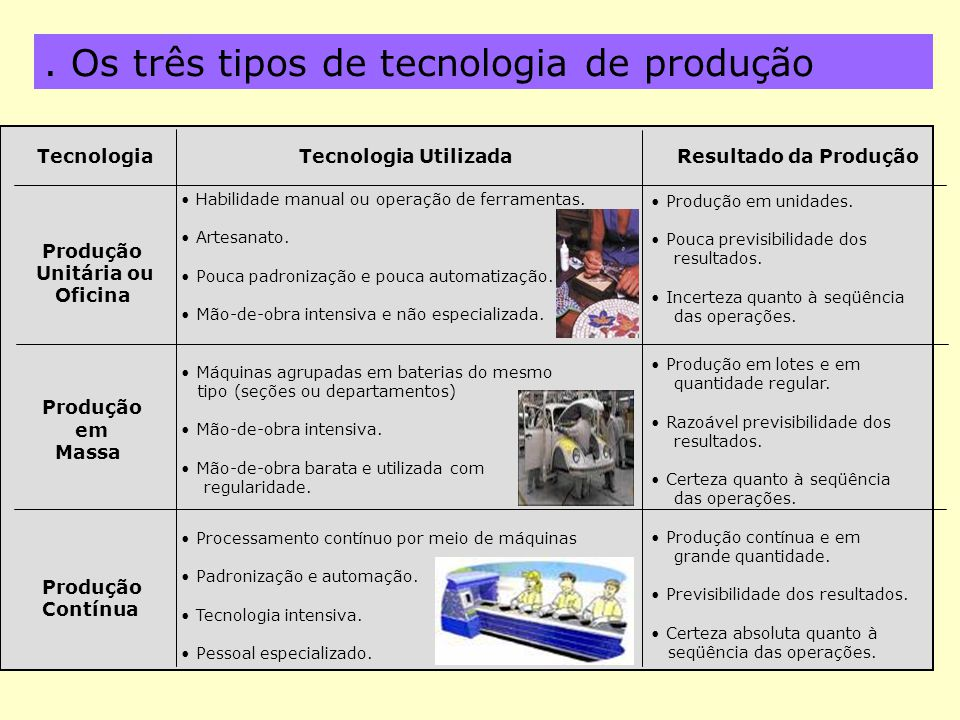 . Os três tipos de tecnologia de produção