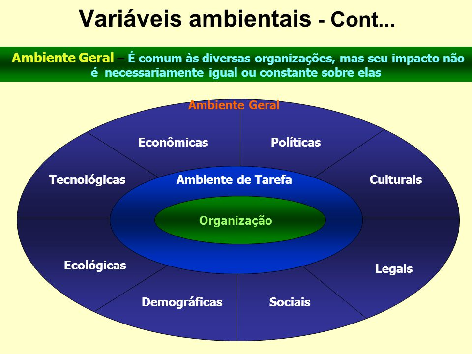 Variáveis ambientais - Cont...