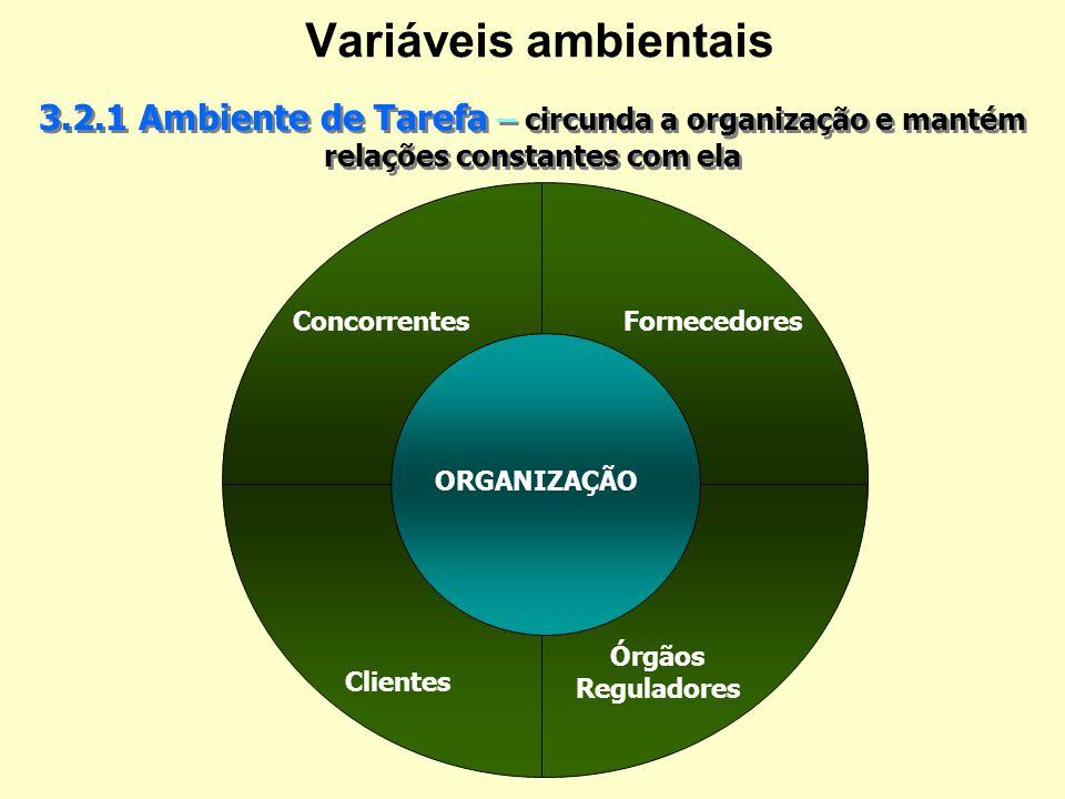 Variáveis ambientais 3.2.1 Ambiente de Tarefa – circunda a organização e mantém relações constantes com ela.