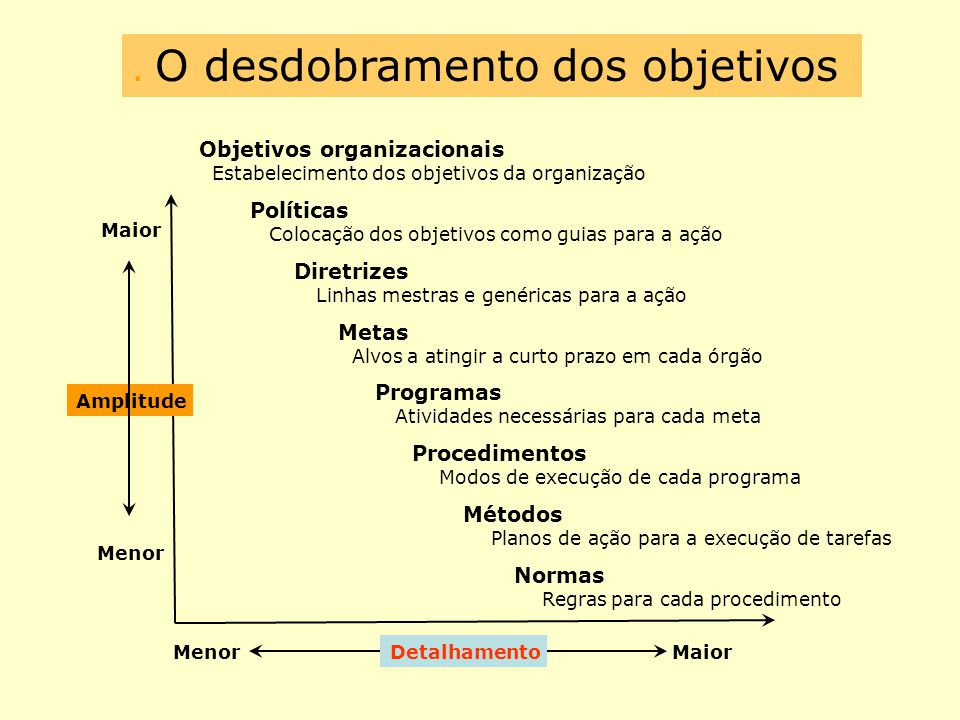 . O desdobramento dos objetivos