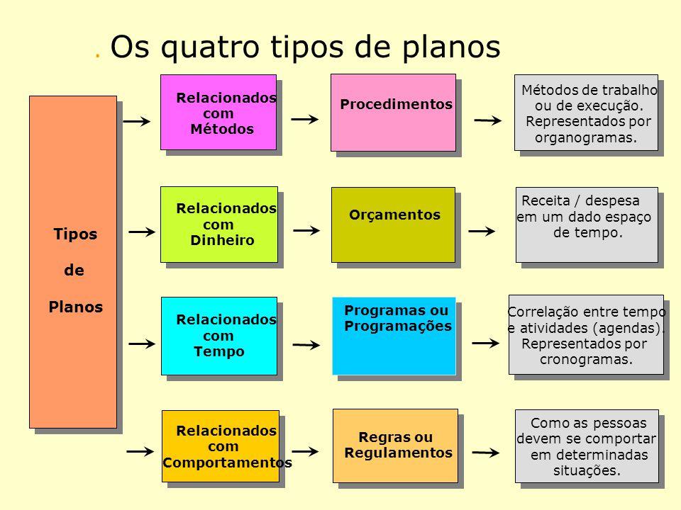 . Os quatro tipos de planos