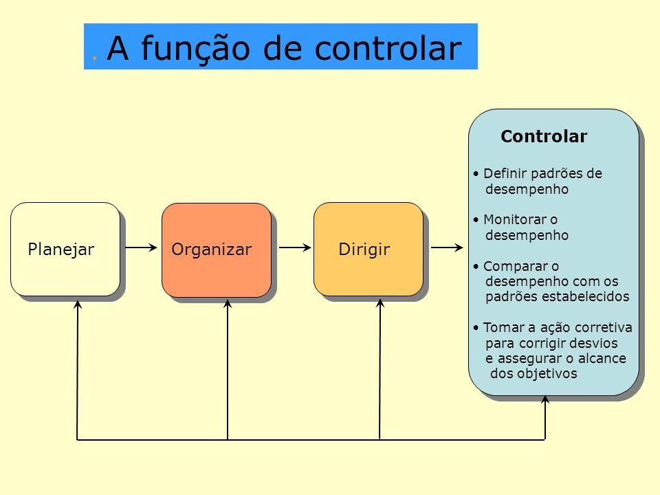 . A função de controlar Controlar Planejar Organizar Dirigir