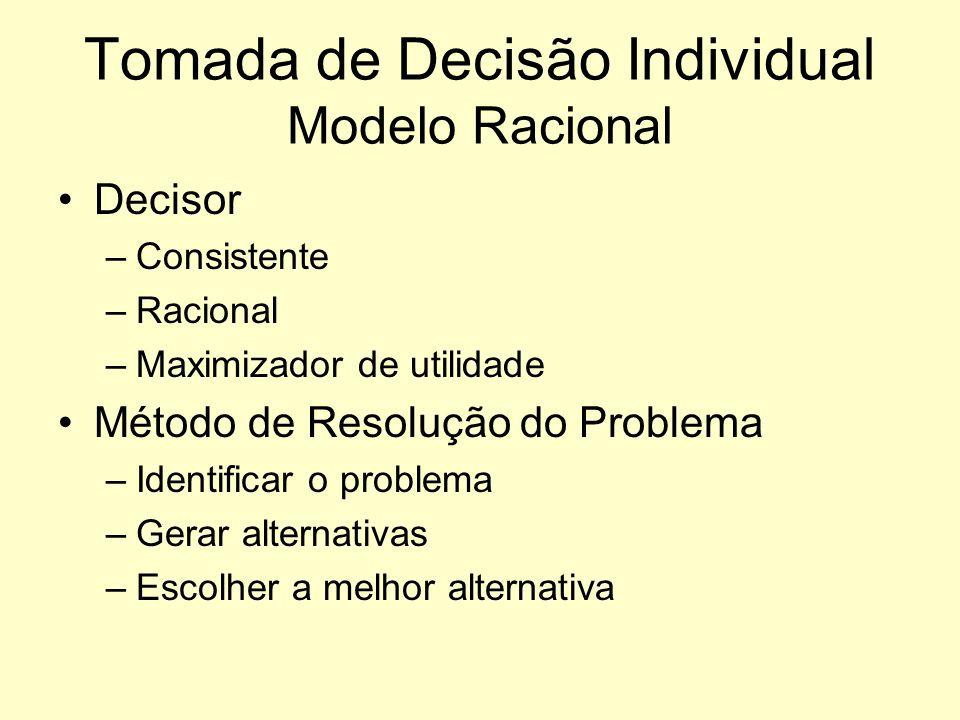 Tomada de Decisão Individual Modelo Racional
