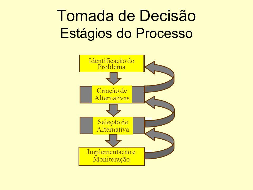 Tomada de Decisão Estágios do Processo