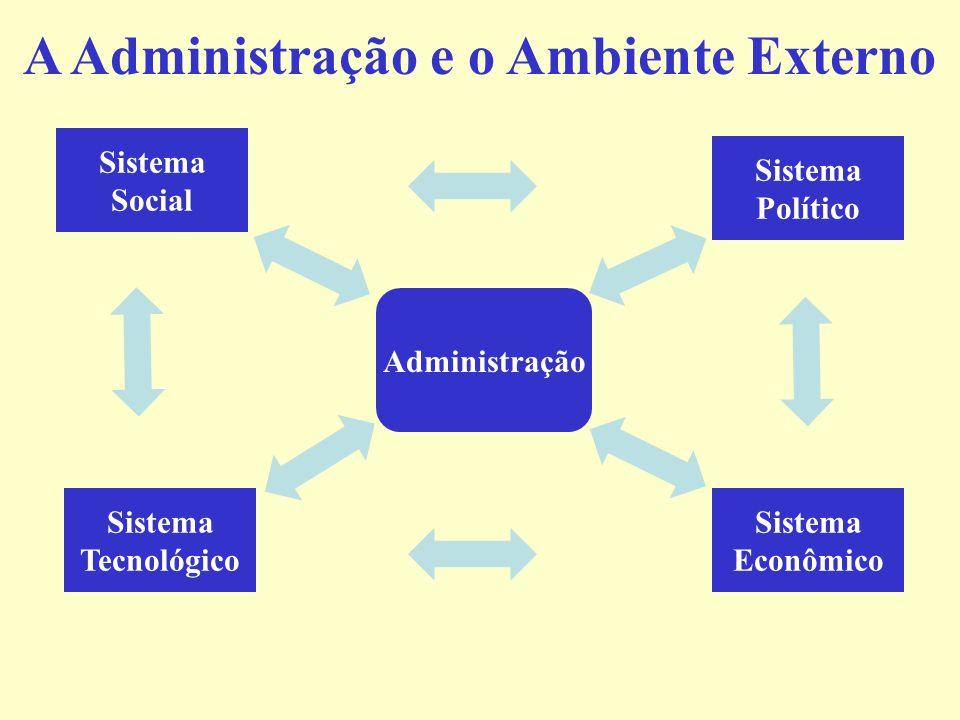 A Administração e o Ambiente Externo