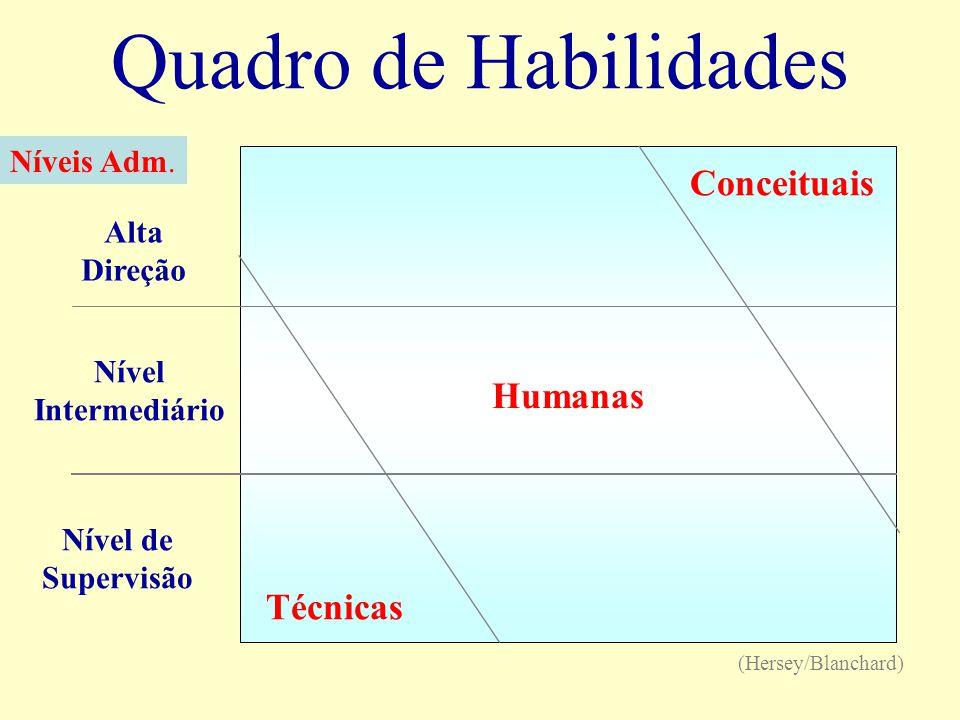 Quadro de Habilidades Conceituais Humanas Técnicas Níveis Adm. Alta