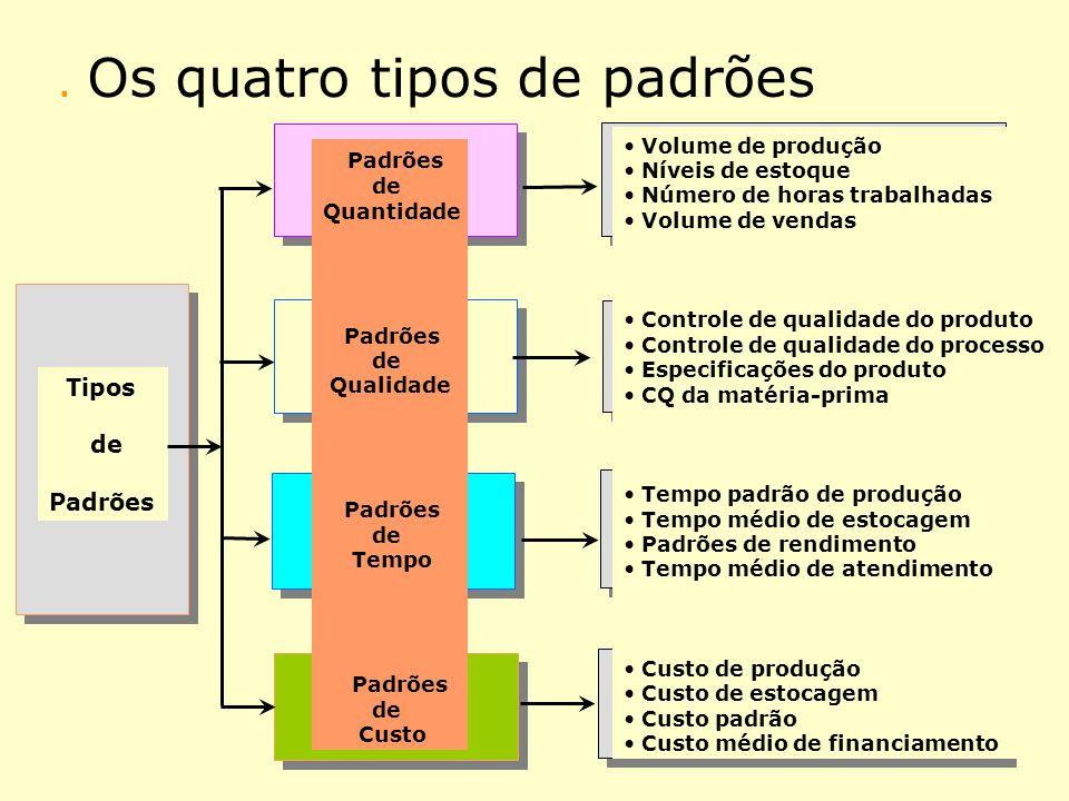. Os quatro tipos de padrões