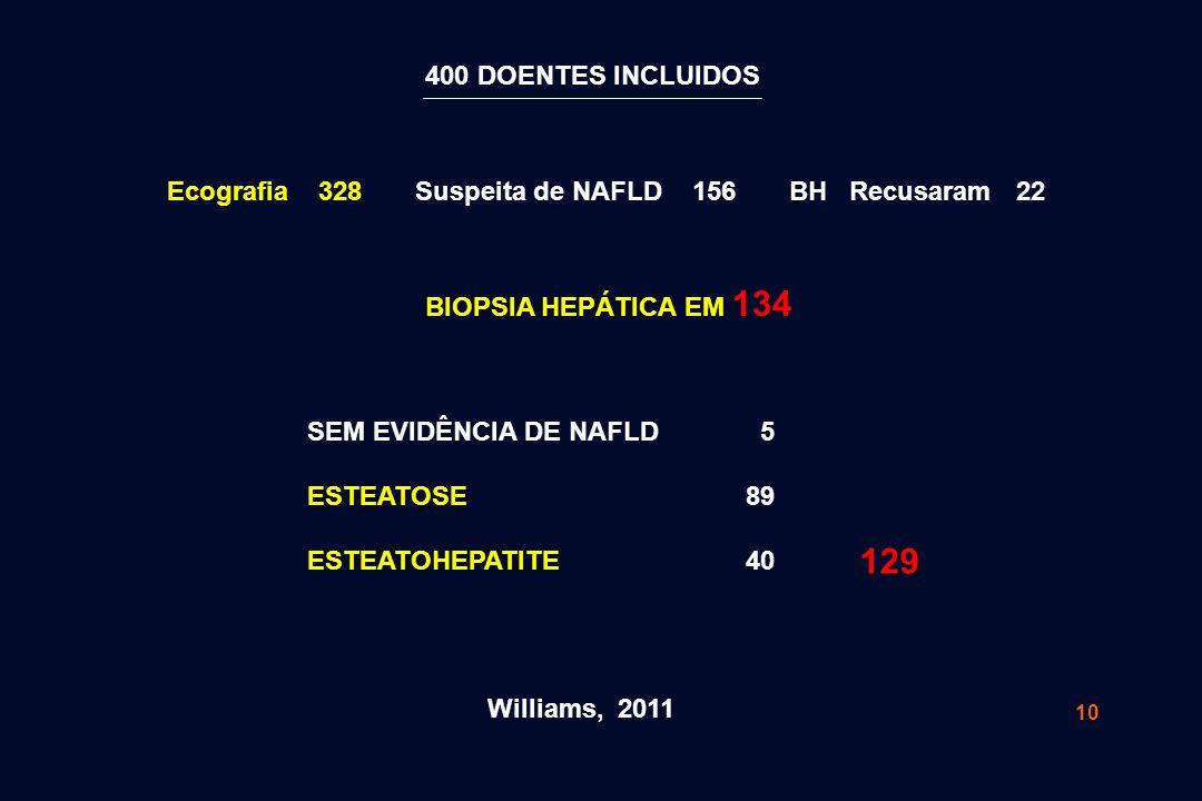 400 DOENTES INCLUIDOS Ecografia 328 Suspeita de NAFLD 156 BH Recusaram 22. BIOPSIA HEPÁTICA EM 134.