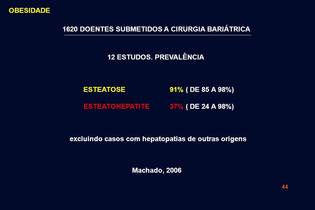 OBESIDADE 1620 DOENTES SUBMETIDOS A CIRURGIA BARIÁTRICA. 12 ESTUDOS. PREVALÊNCIA. ESTEATOSE. ESTEATOHEPATITE.