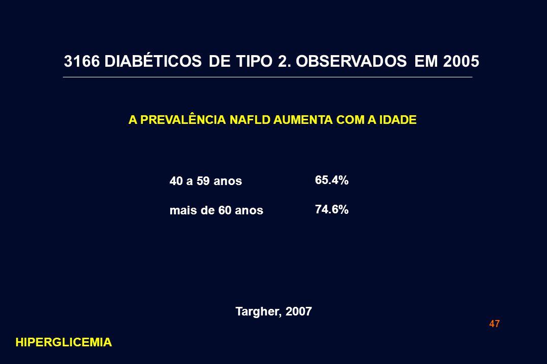 3166 DIABÉTICOS DE TIPO 2. OBSERVADOS EM 2005